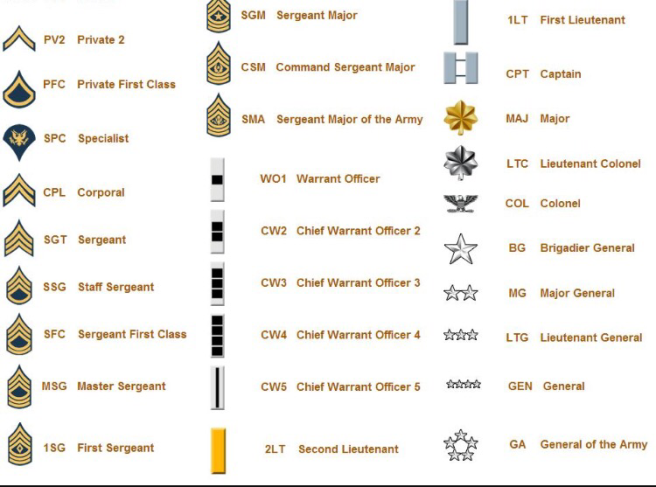 Learning The Ropes: From Acronyms to Army Ranks